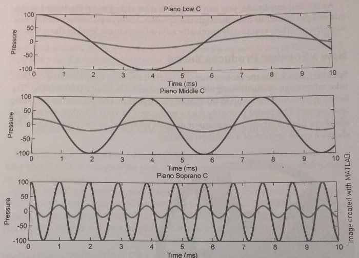 Arduino Calculate Sine Wave